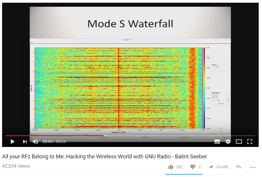 All your RFz Belong to Me: Hacking the Wireless World with GNU Radio - Balint Seeber