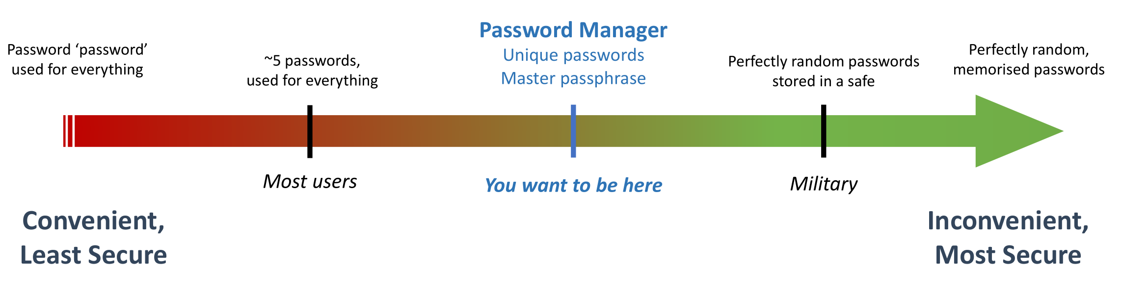Security trade-offs in password practices