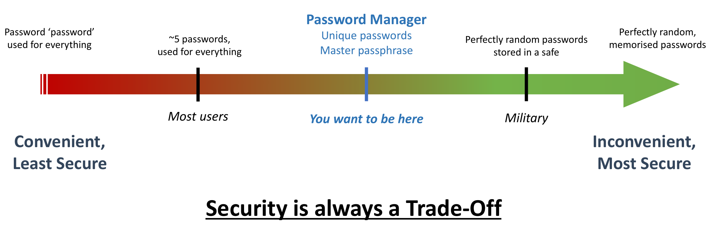 Security is always a trade-off